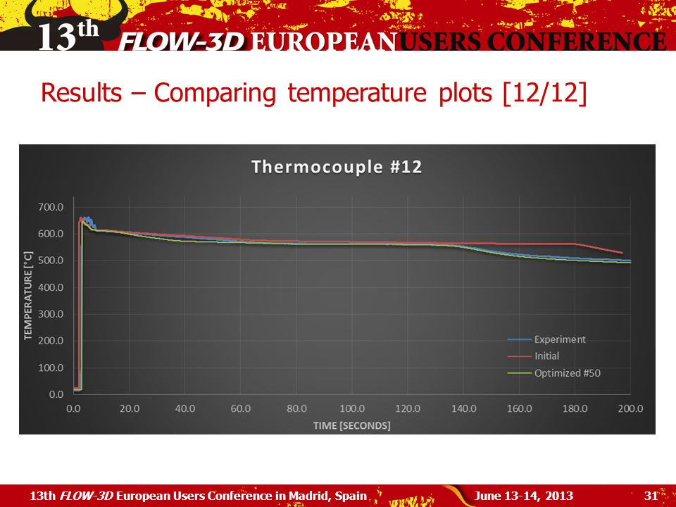 Results – Comparing temperature plots [12/12]